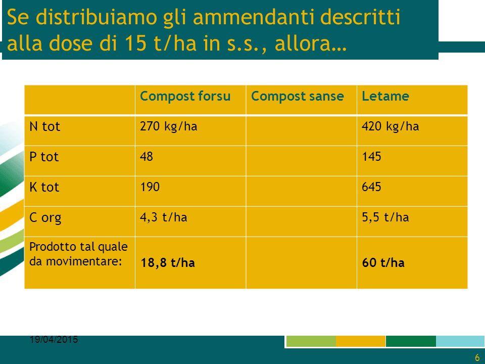 Se distribuiamo gli ammendanti descritti alla dose di 15 t/ha in s. s