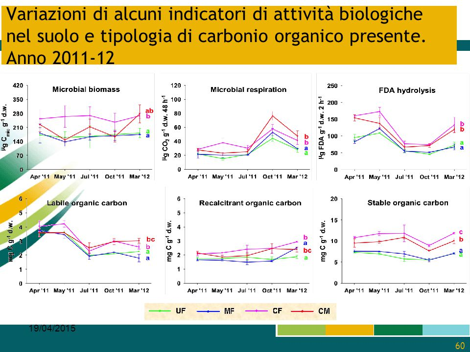 Variazioni di alcuni indicatori di attività biologiche nel suolo e tipologia di carbonio organico presente. Anno 2011-12