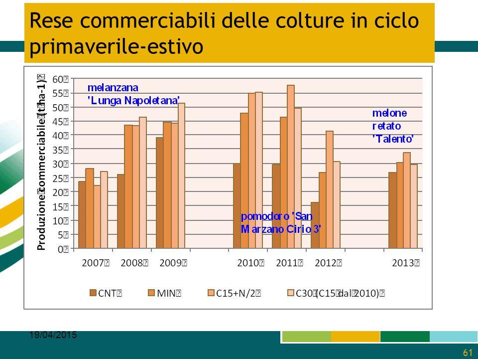 Rese commerciabili delle colture in ciclo primaverile-estivo