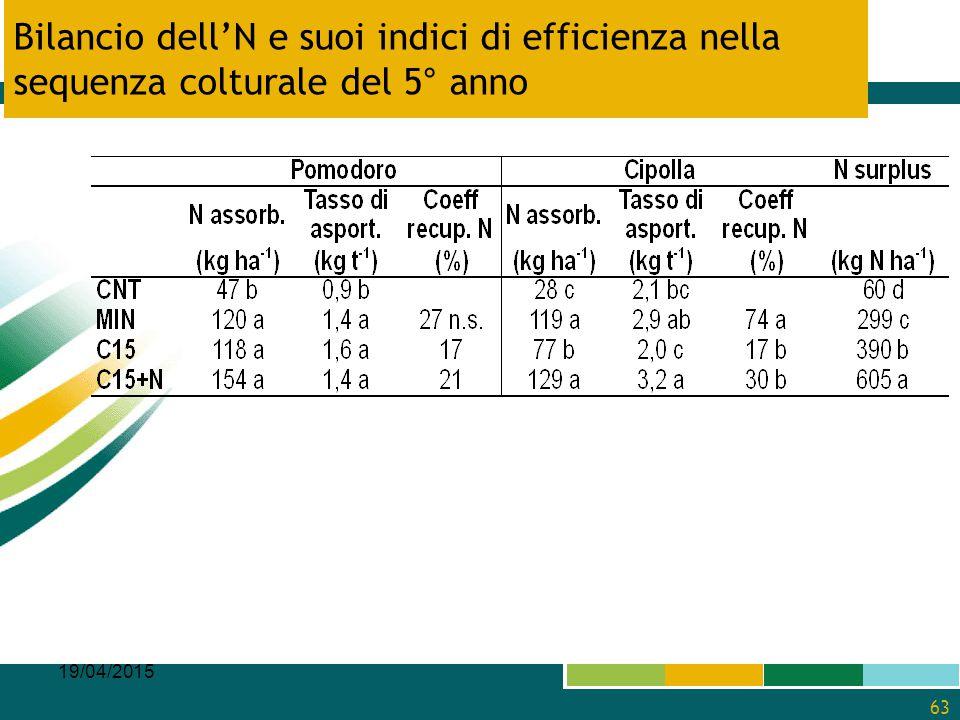 Bilancio dell'N e suoi indici di efficienza nella sequenza colturale del 5° anno