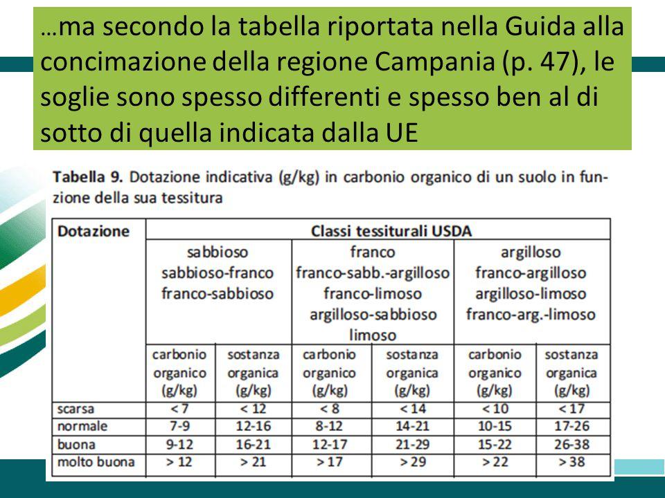 …ma secondo la tabella riportata nella Guida alla concimazione della regione Campania (p.