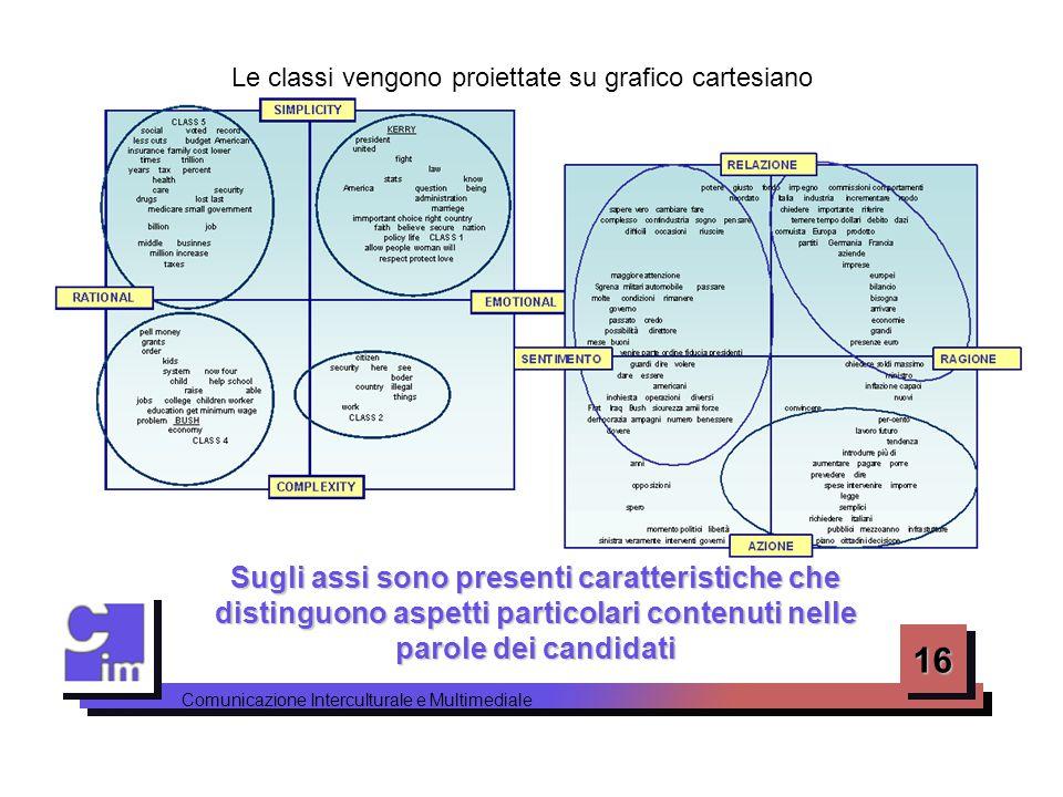Le classi vengono proiettate su grafico cartesiano
