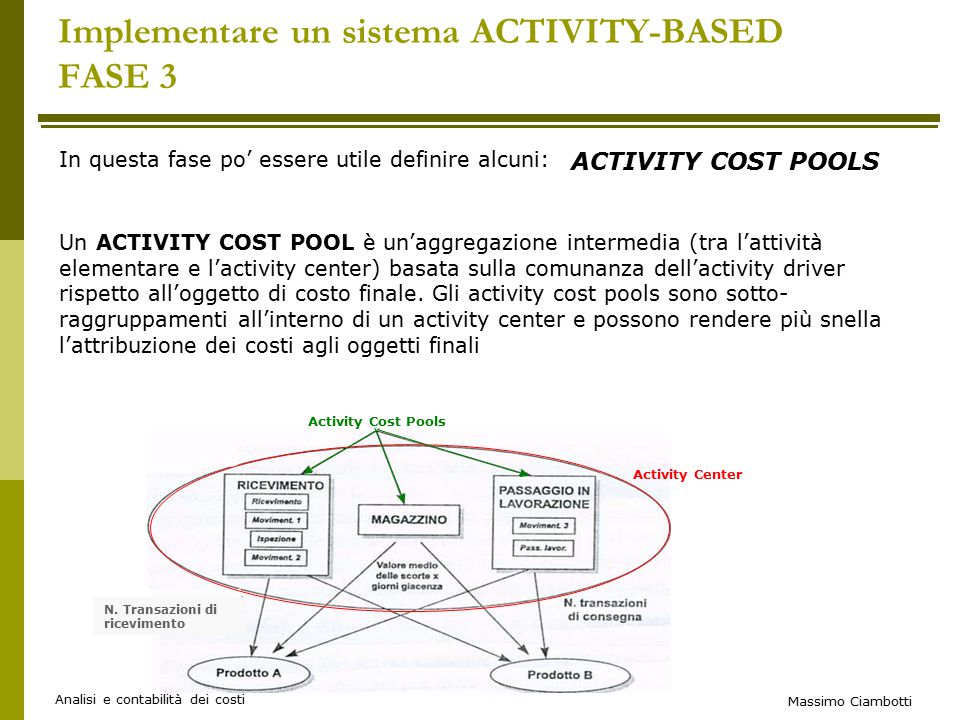Implementare un sistema ACTIVITY-BASED FASE 3