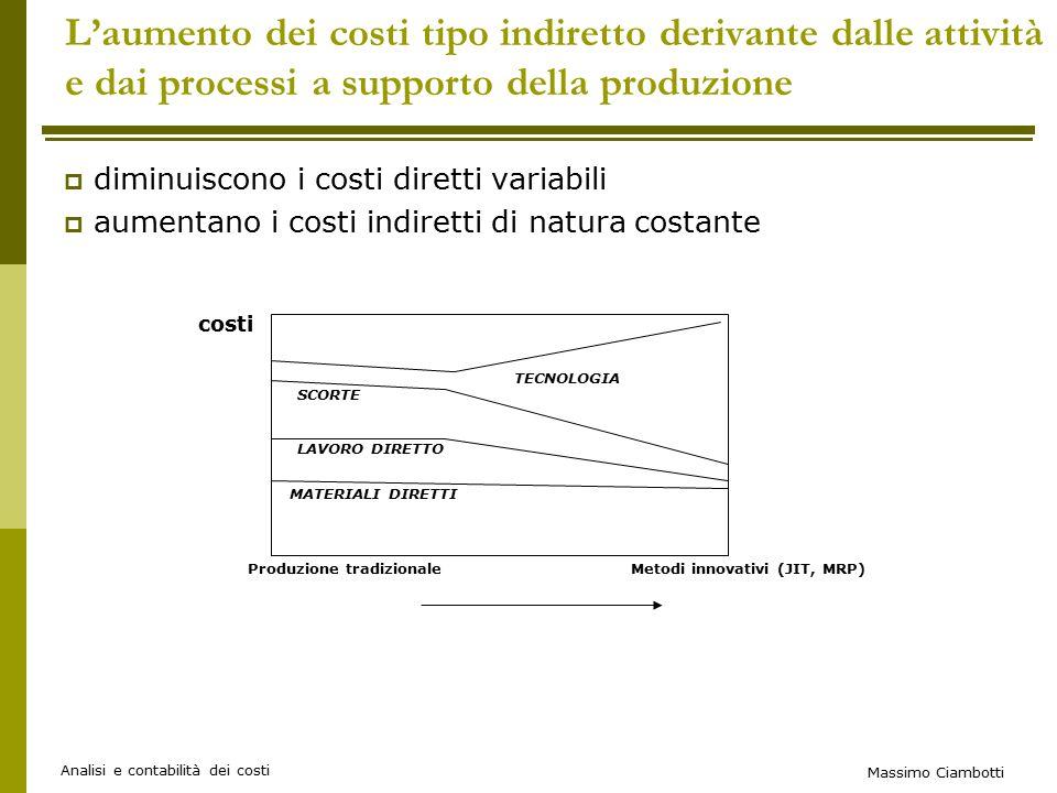 L'aumento dei costi tipo indiretto derivante dalle attività e dai processi a supporto della produzione