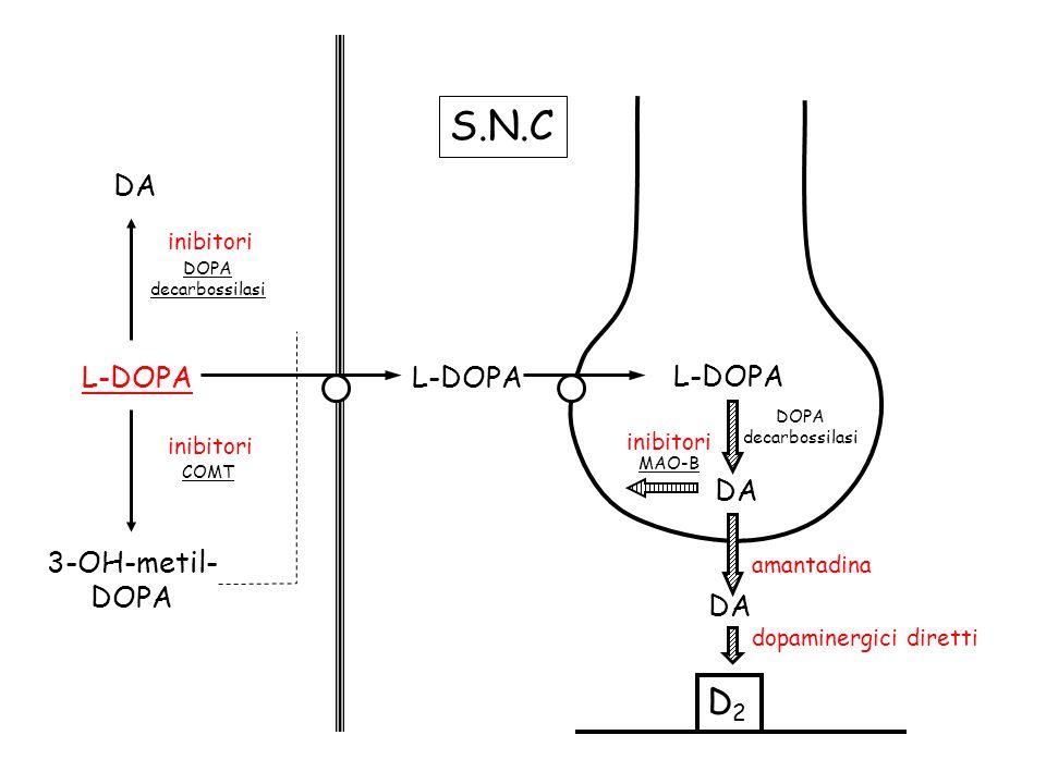 S.N.C D2 DA L-DOPA L-DOPA L-DOPA DA 3-OH-metil- DOPA DA inibitori