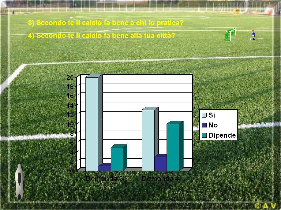 3) Secondo te il calcio fa bene a chi lo pratica