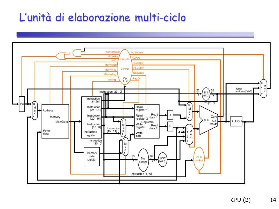 L'unità di elaborazione multi-ciclo