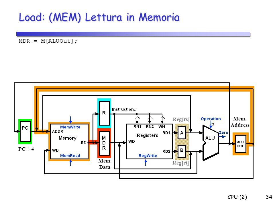 Load: (MEM) Lettura in Memoria