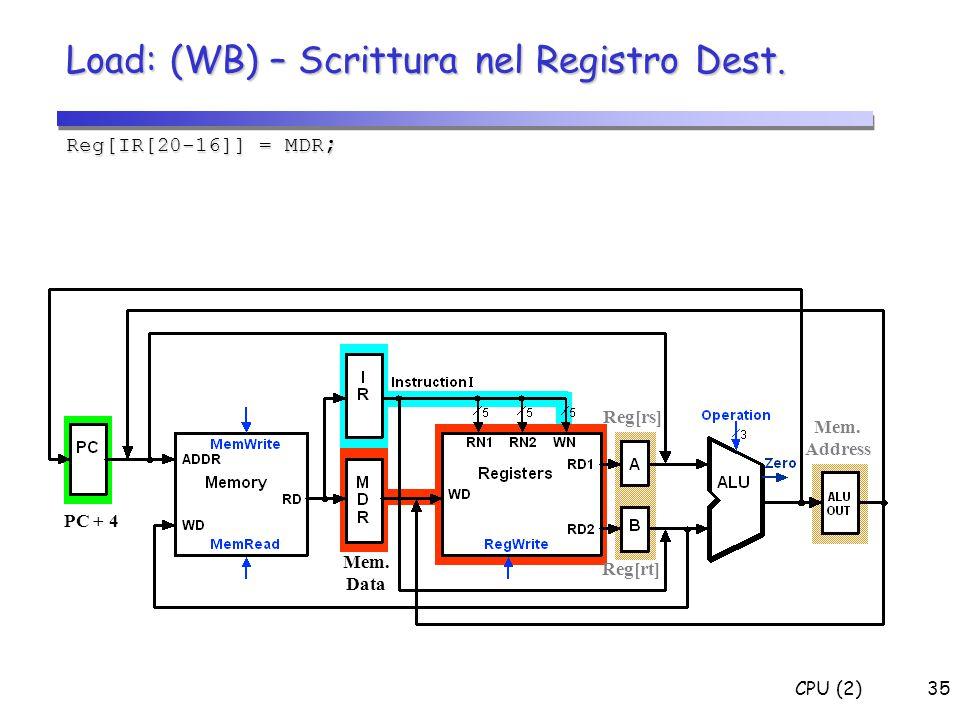 Load: (WB) – Scrittura nel Registro Dest.