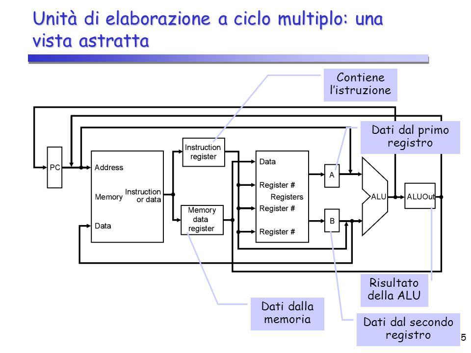 Unità di elaborazione a ciclo multiplo: una vista astratta