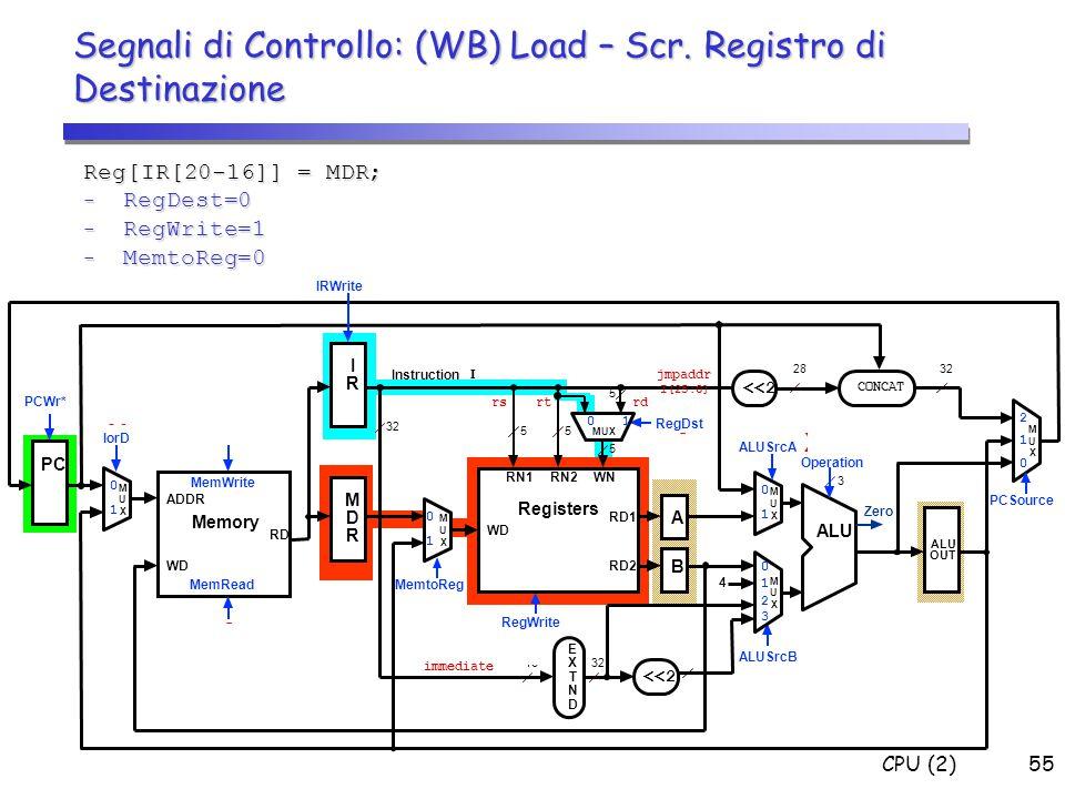 Segnali di Controllo: (WB) Load – Scr. Registro di Destinazione