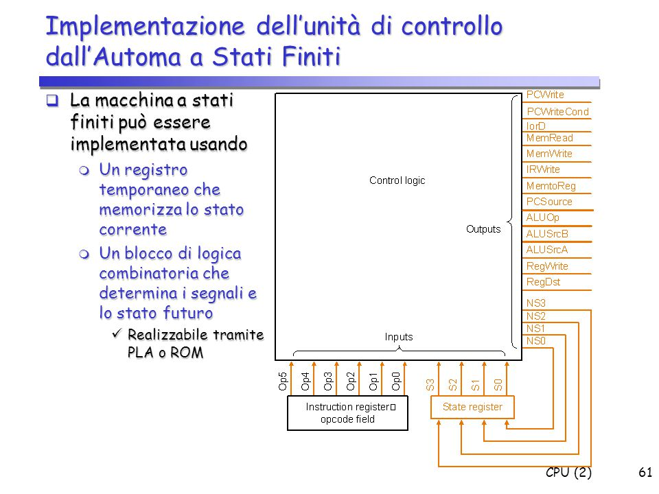 Implementazione dell'unità di controllo dall'Automa a Stati Finiti