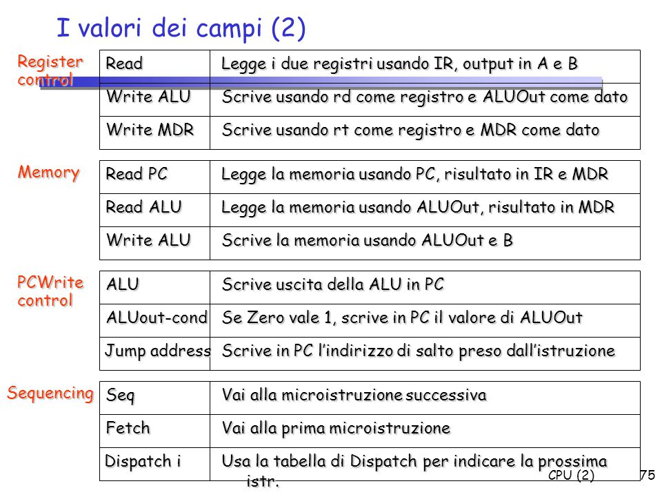 I valori dei campi (2) Register control Read