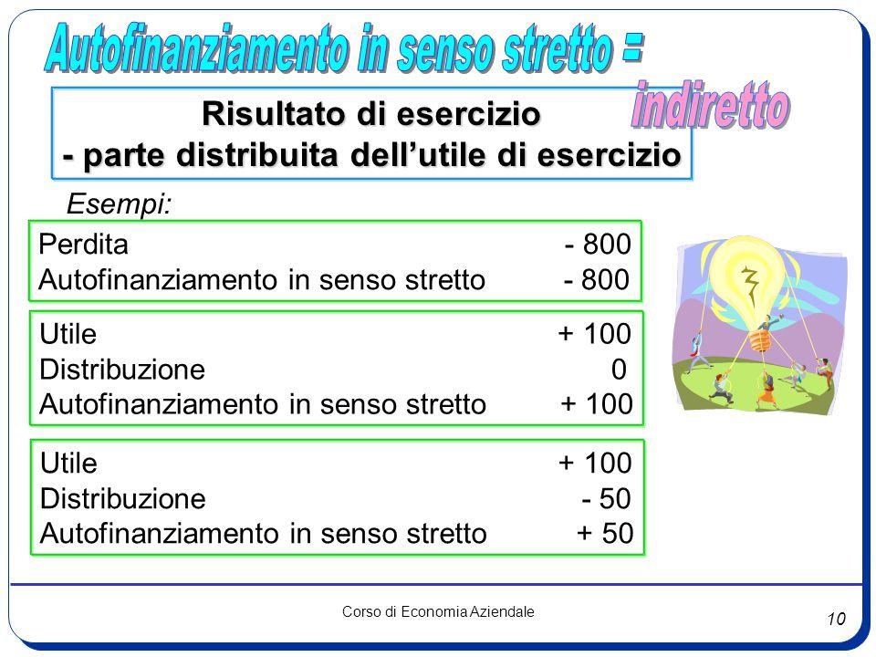 Risultato di esercizio - parte distribuita dell'utile di esercizio
