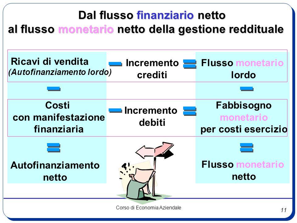 = - - - - = = = Dal flusso finanziario netto