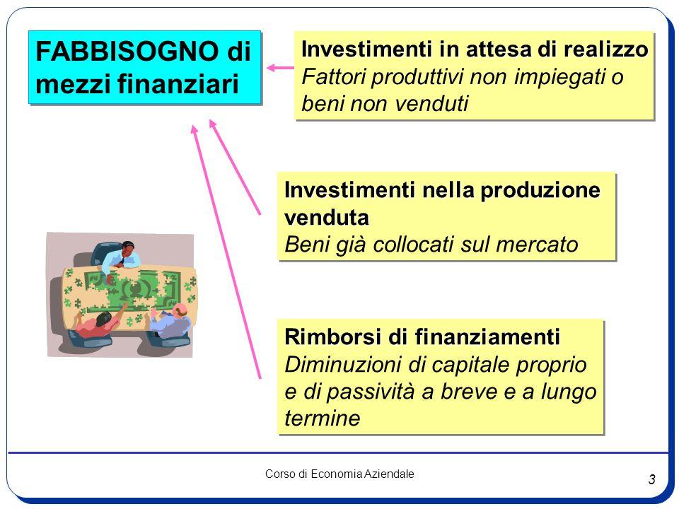 FABBISOGNO di mezzi finanziari Investimenti in attesa di realizzo