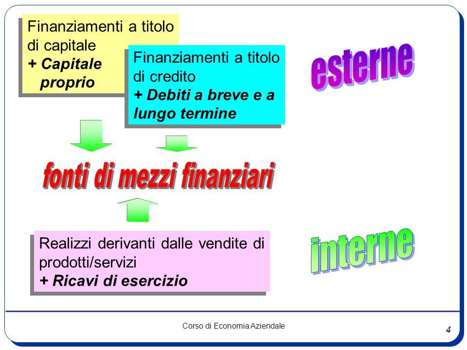 fonti di mezzi finanziari