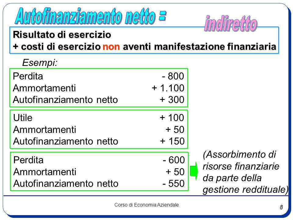 Autofinanziamento netto =