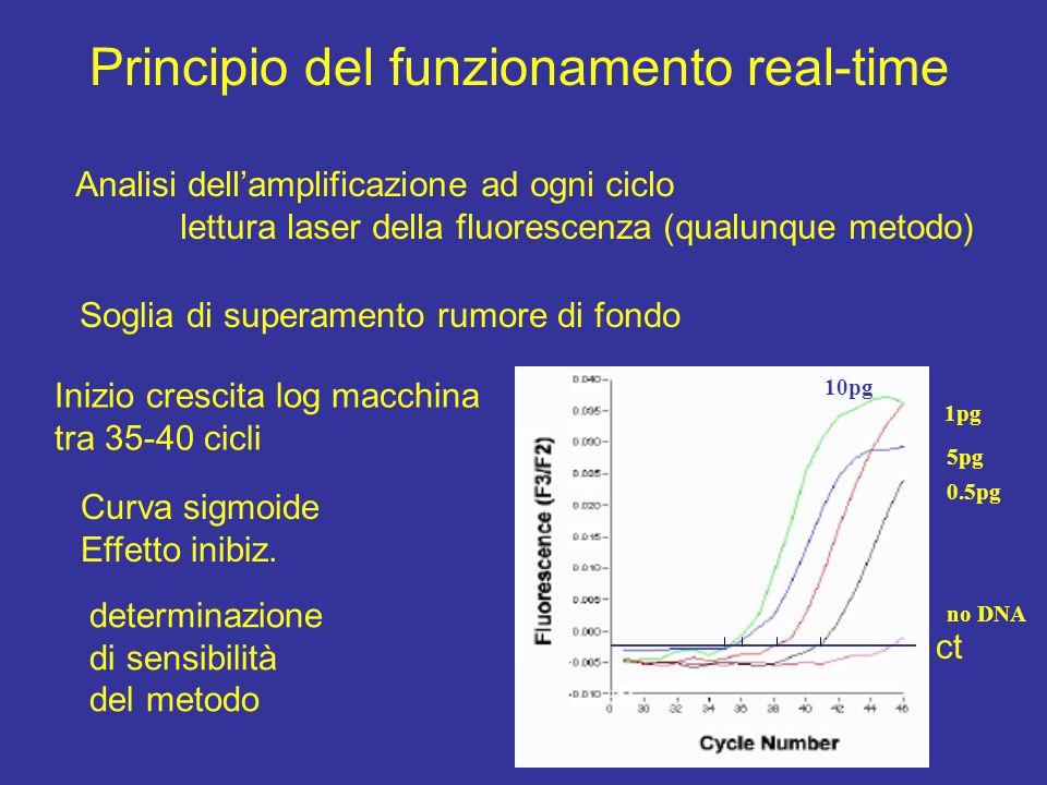 Principio del funzionamento real-time