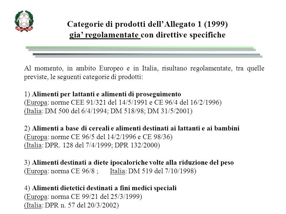 Categorie di prodotti dell'Allegato 1 (1999)