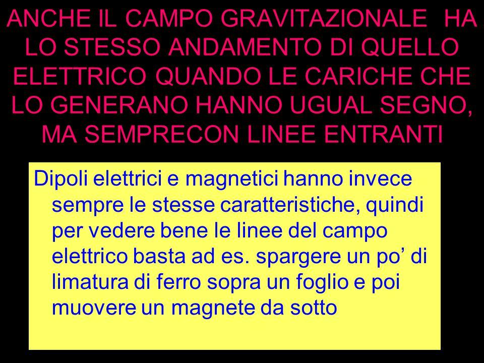 ANCHE IL CAMPO GRAVITAZIONALE HA LO STESSO ANDAMENTO DI QUELLO ELETTRICO QUANDO LE CARICHE CHE LO GENERANO HANNO UGUAL SEGNO, MA SEMPRECON LINEE ENTRANTI