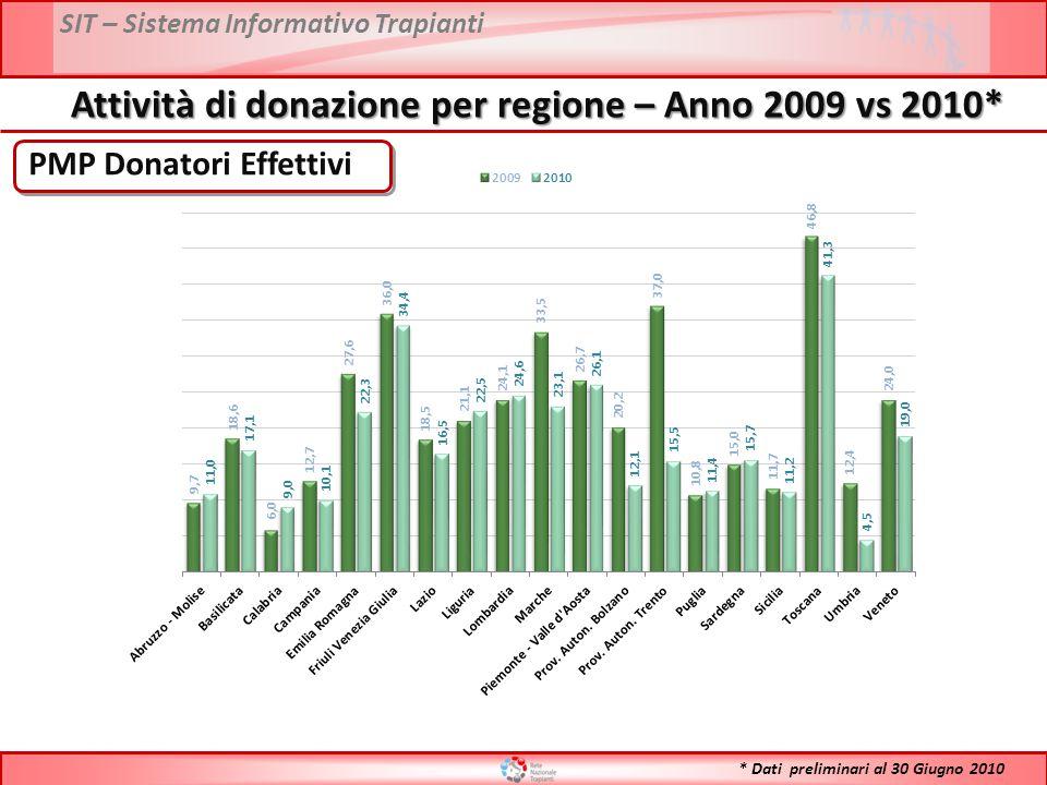 Attività di donazione per regione – Anno 2009 vs 2010*