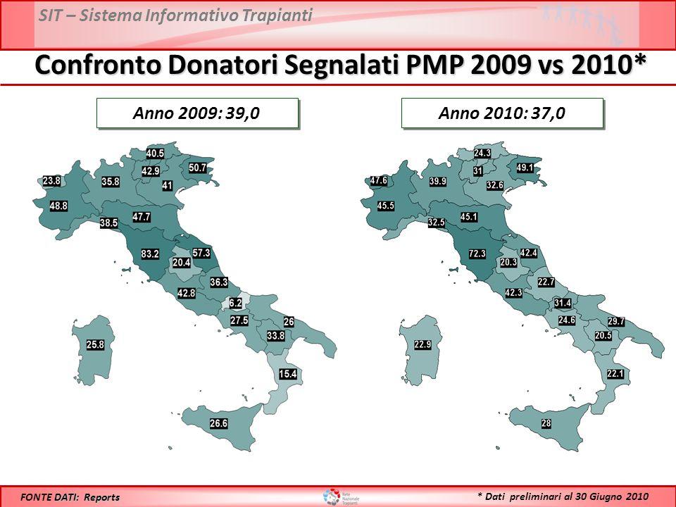 Confronto Donatori Segnalati PMP 2009 vs 2010*