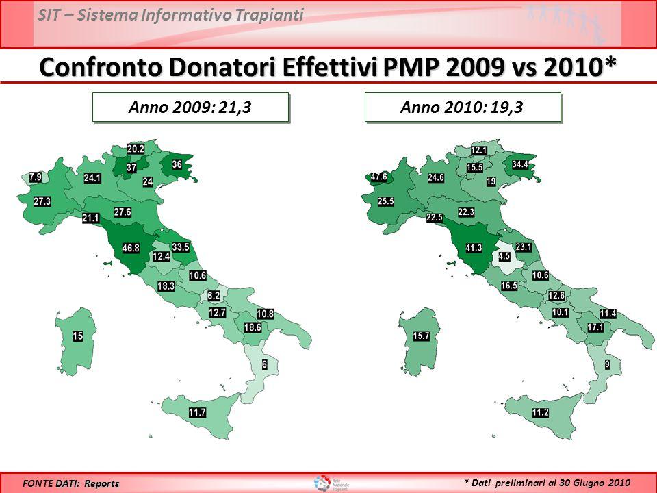 Confronto Donatori Effettivi PMP 2009 vs 2010*