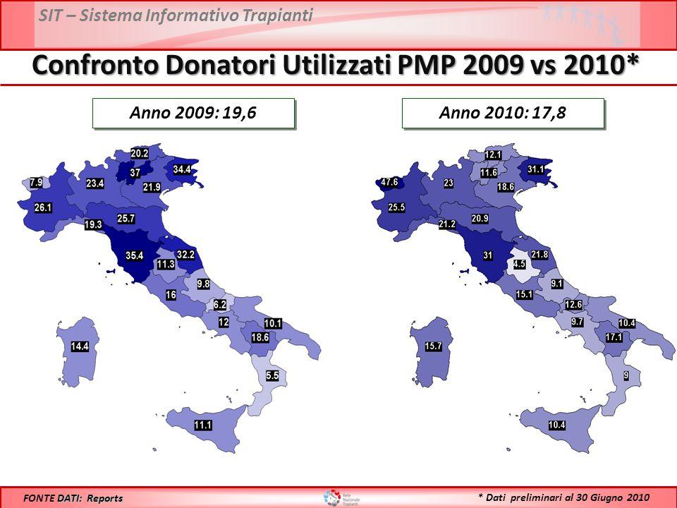 Confronto Donatori Utilizzati PMP 2009 vs 2010*