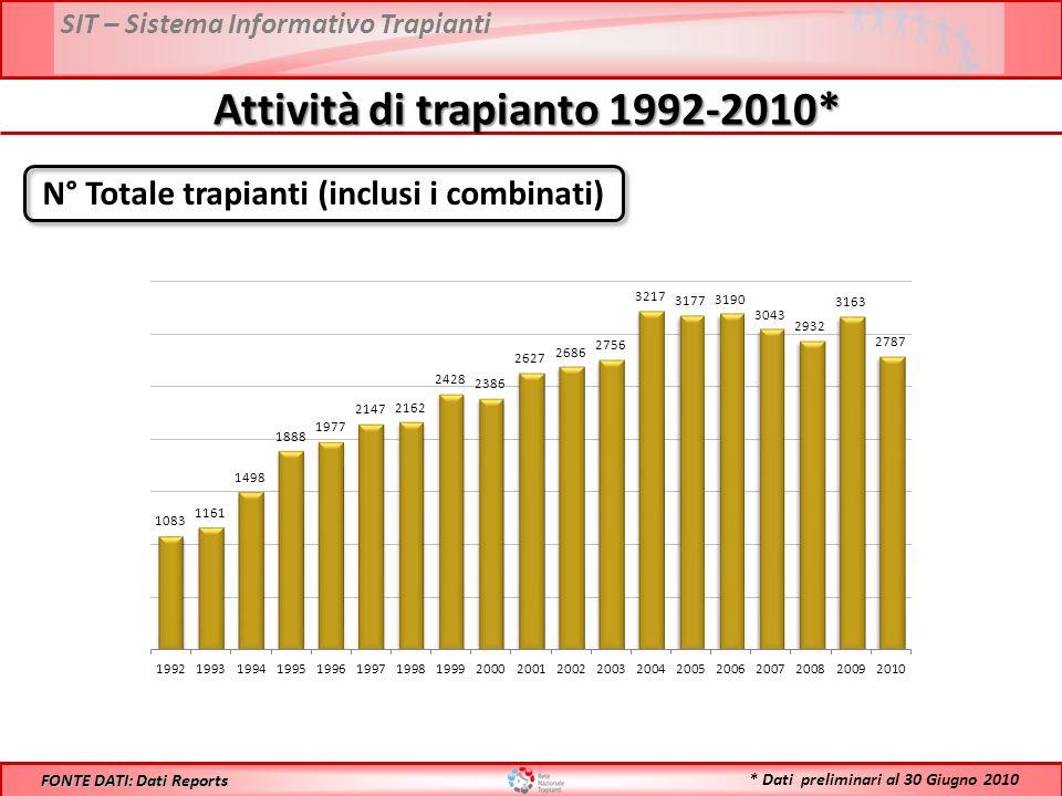 Attività di trapianto 1992-2010*