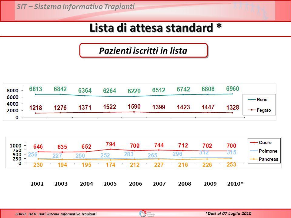 Lista di attesa standard * Pazienti iscritti in lista