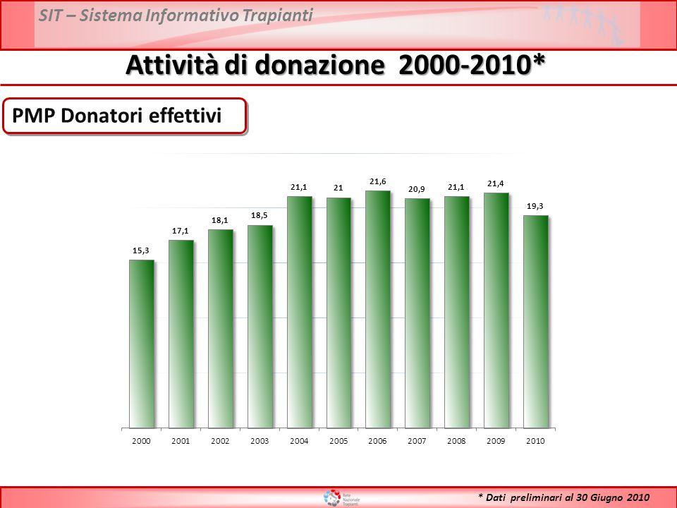 Attività di donazione 2000-2010*