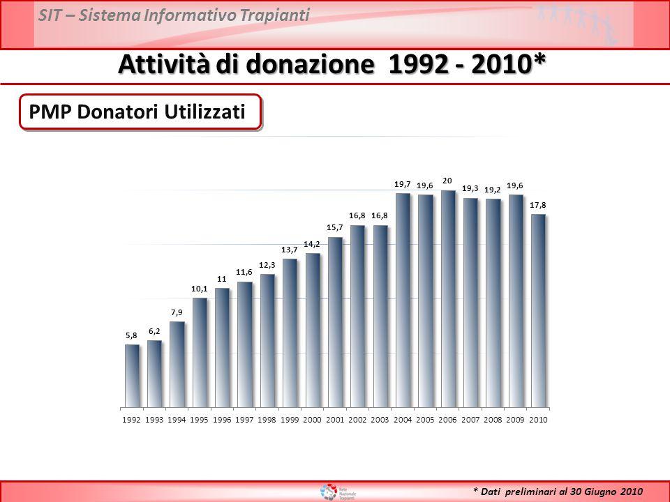Attività di donazione 1992 - 2010*