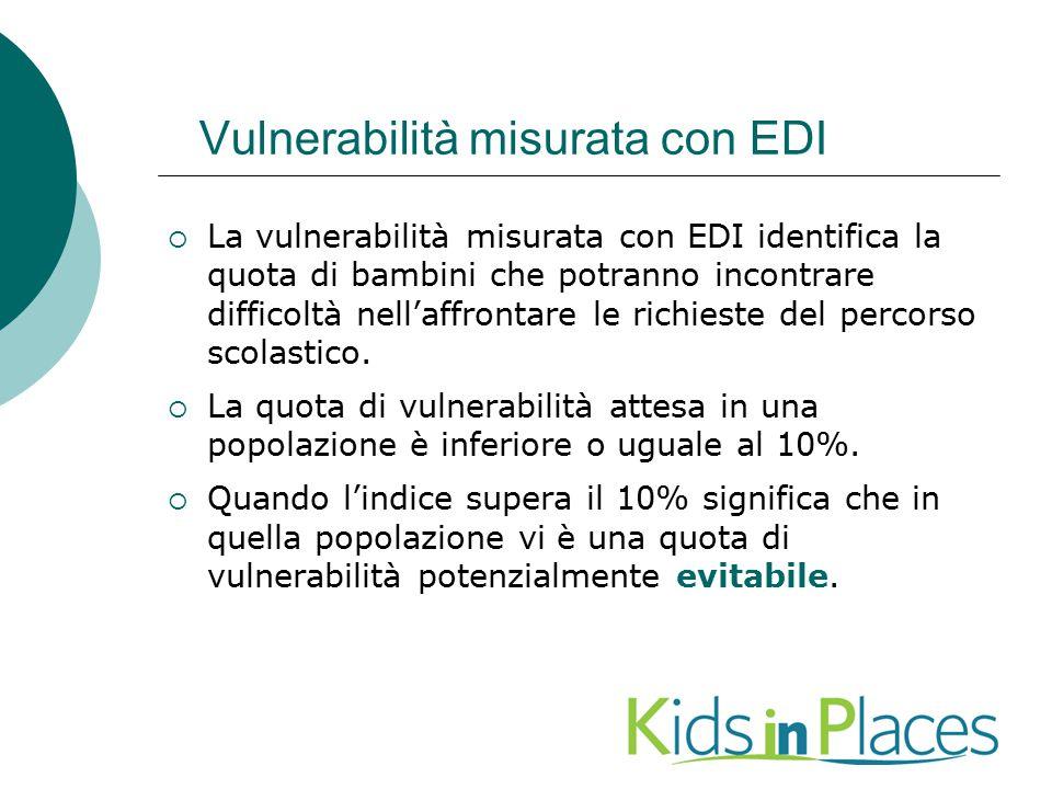 Vulnerabilità misurata con EDI