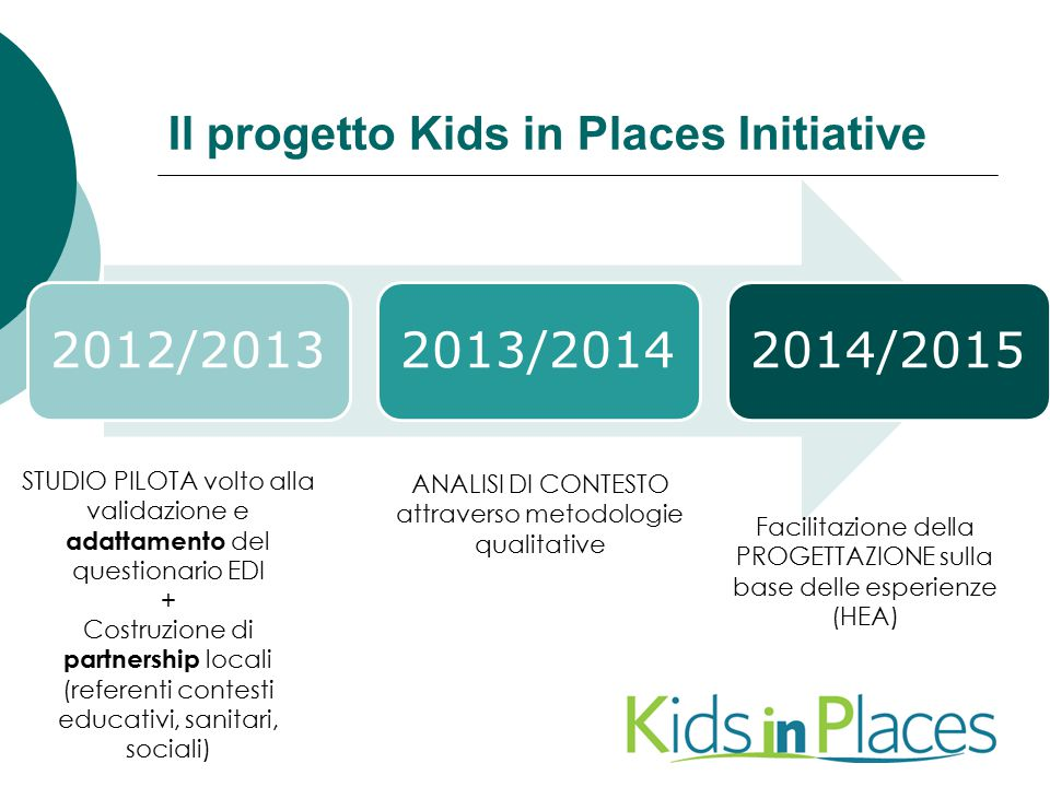 Il progetto Kids in Places Initiative
