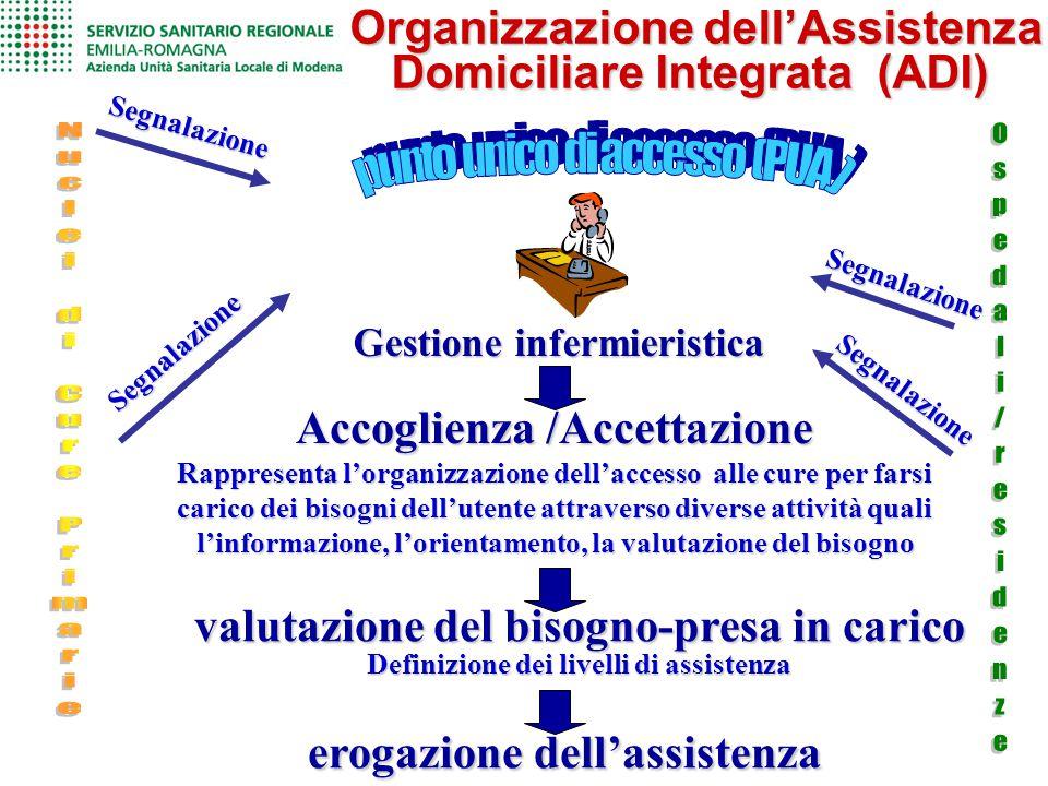 Organizzazione dell'Assistenza Domiciliare Integrata (ADI)