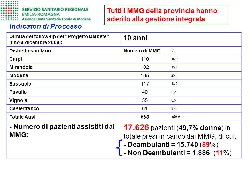 Tutti i MMG della provincia hanno aderito alla gestione integrata