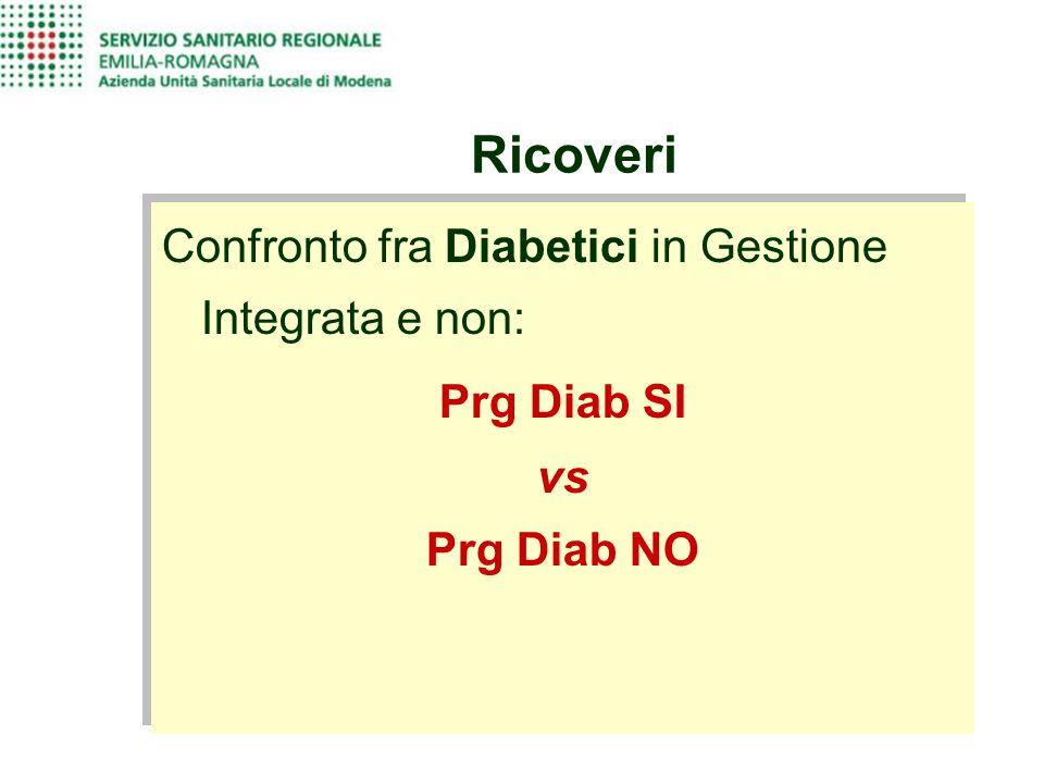 Ricoveri Confronto fra Diabetici in Gestione Integrata e non: