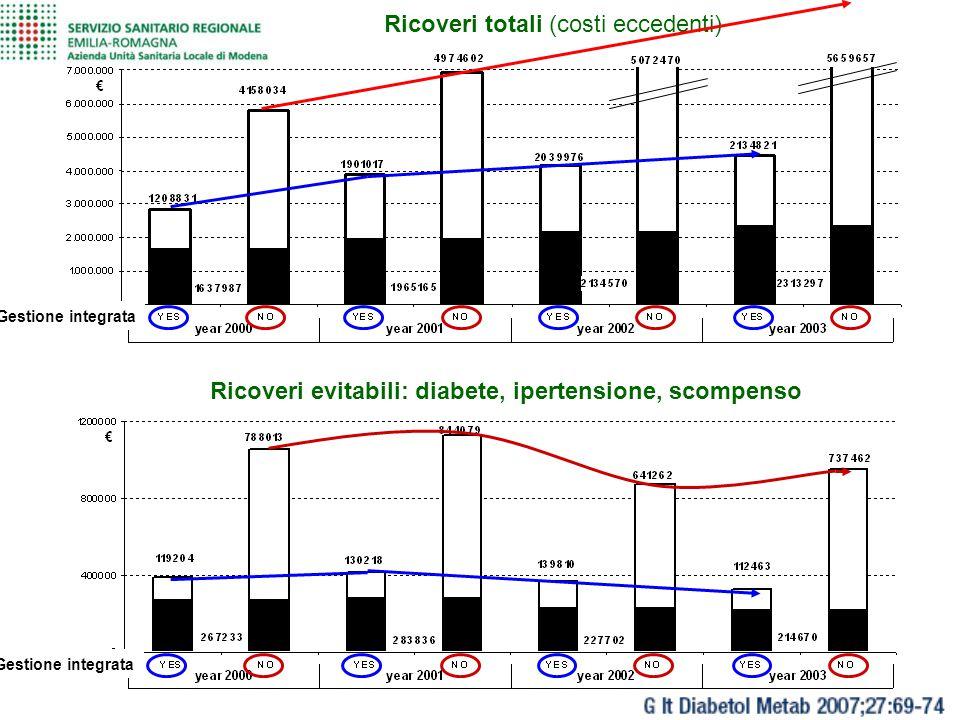 Ricoveri totali (costi eccedenti)