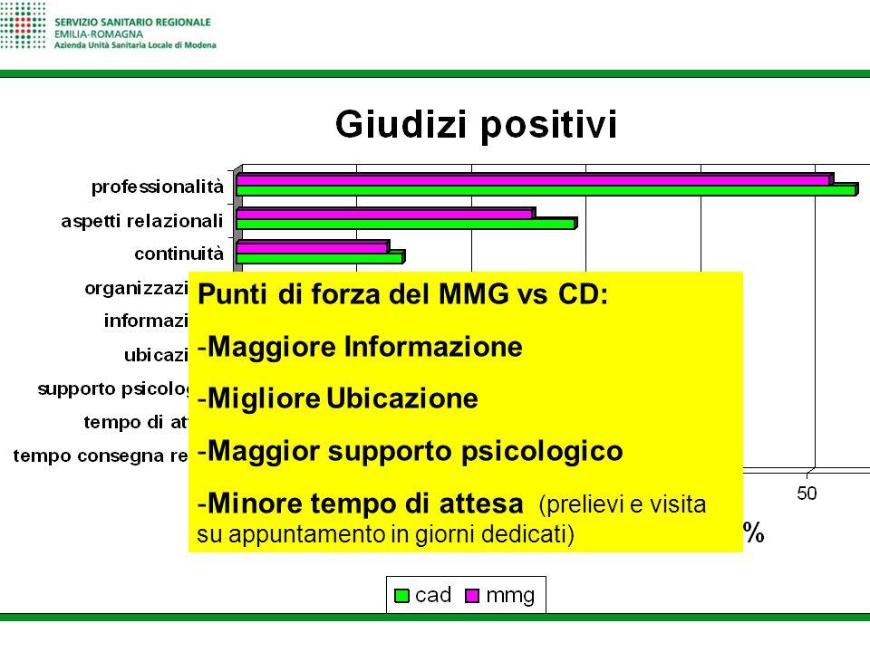 Punti di forza del MMG vs CD: