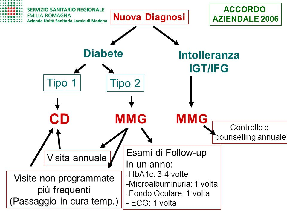 CD MMG MMG Diabete Intolleranza IGT/IFG Tipo 1 Tipo 2 Nuova Diagnosi