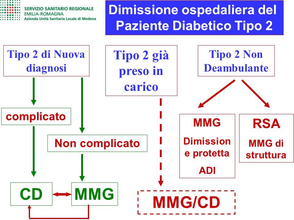 CD MMG MMG/CD Dimissione ospedaliera del Paziente Diabetico Tipo 2