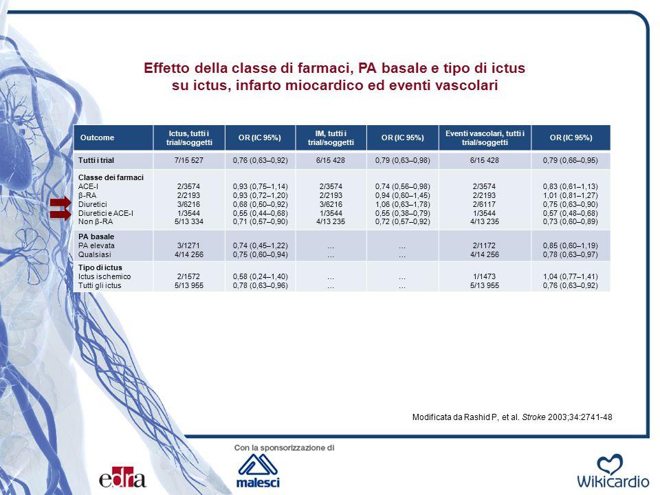 Effetto della classe di farmaci, PA basale e tipo di ictus su ictus, infarto miocardico ed eventi vascolari