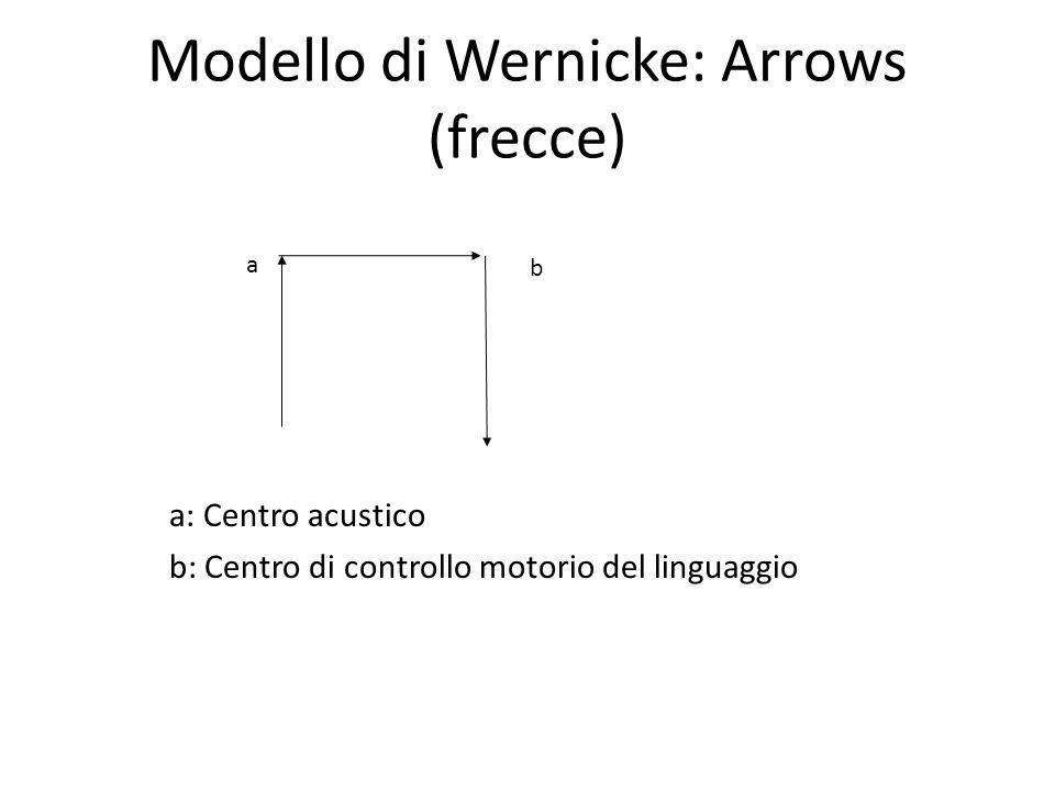 Modello di Wernicke: Arrows (frecce)