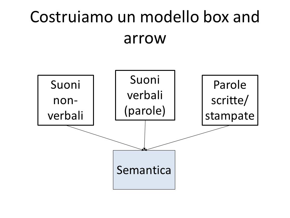 Costruiamo un modello box and arrow