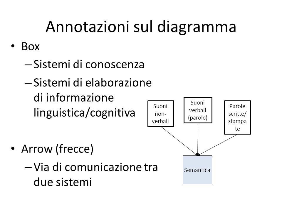 Annotazioni sul diagramma