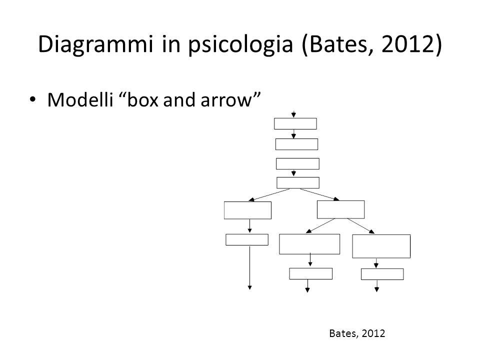 Diagrammi in psicologia (Bates, 2012)