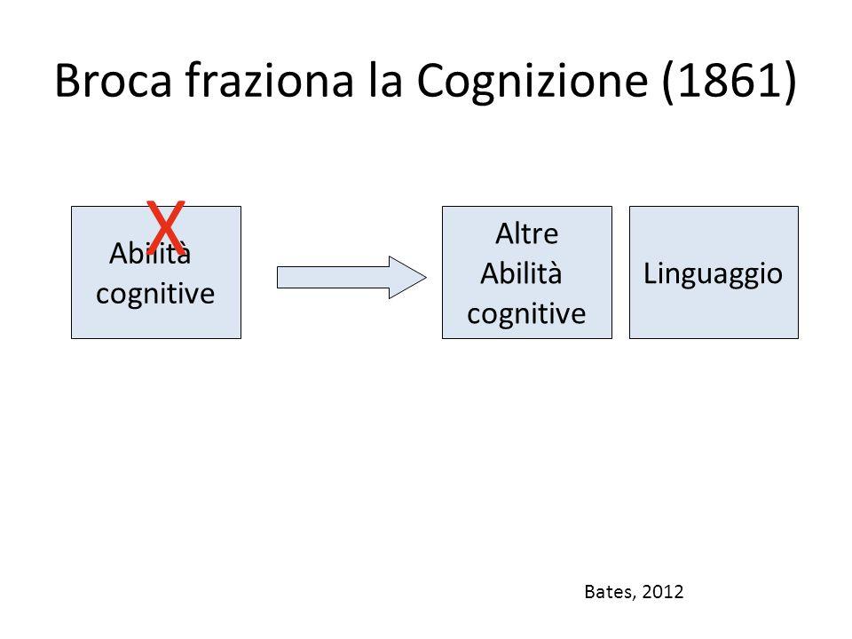 Broca fraziona la Cognizione (1861)