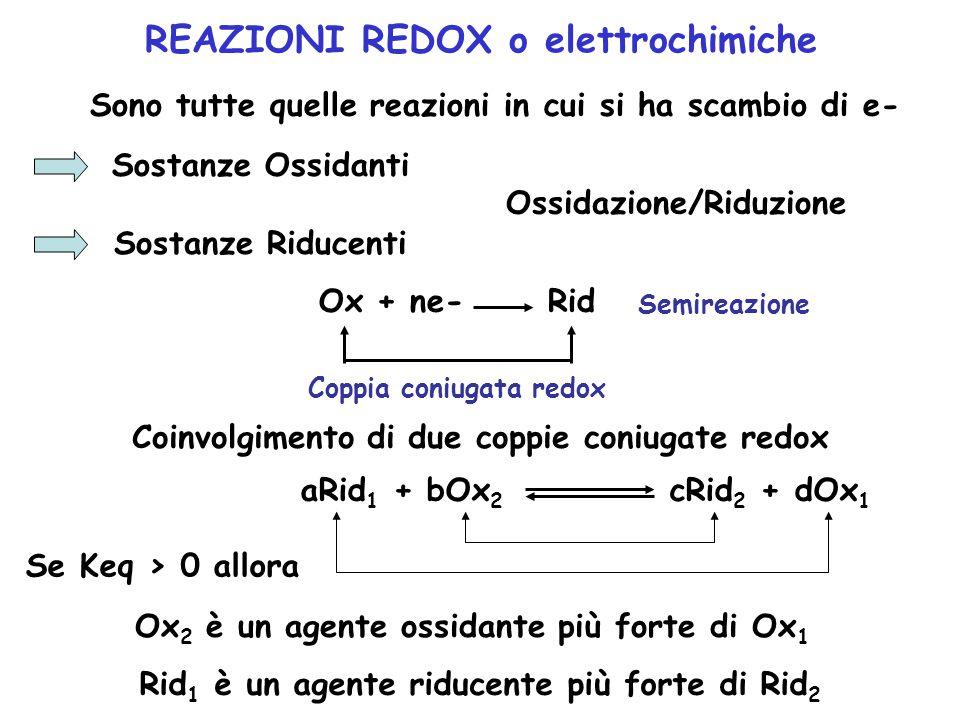 REAZIONI REDOX o elettrochimiche