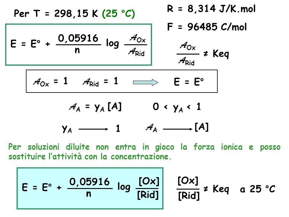 R = 8,314 J/K.mol Per T = 298,15 K (25 °C) F = 96485 C/mol 0,05916 AOx